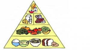 foodpyramid